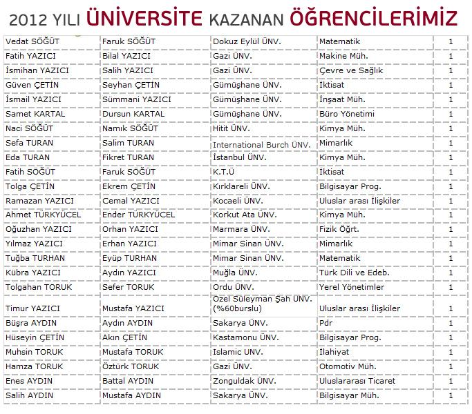 İşte Yeni Üniversitelilerimiz